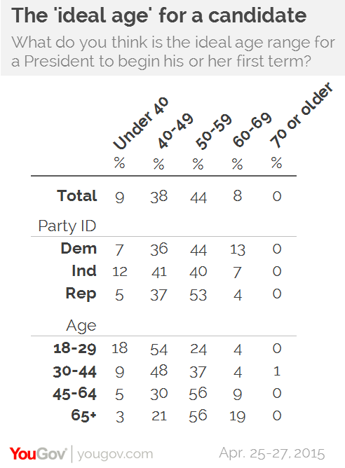is there an ideal age for presidential candidates yougov