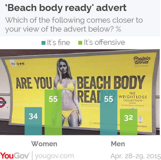 Women Think Beach Body Ready Advert Is Offensive Men Don T Yougov