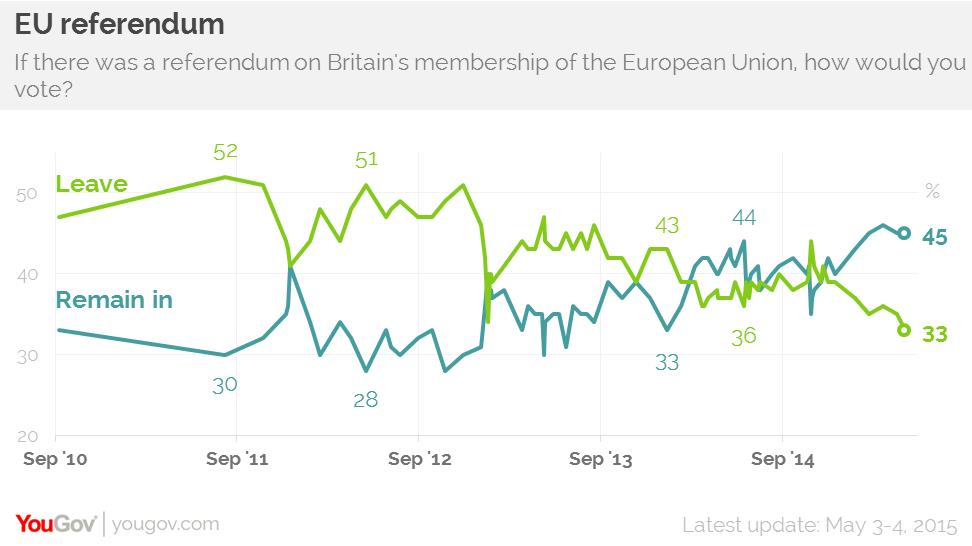 latest eu poll