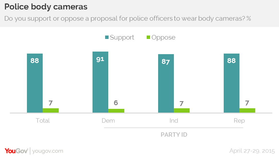 Overwhelming support for police body cameras   YouGov
