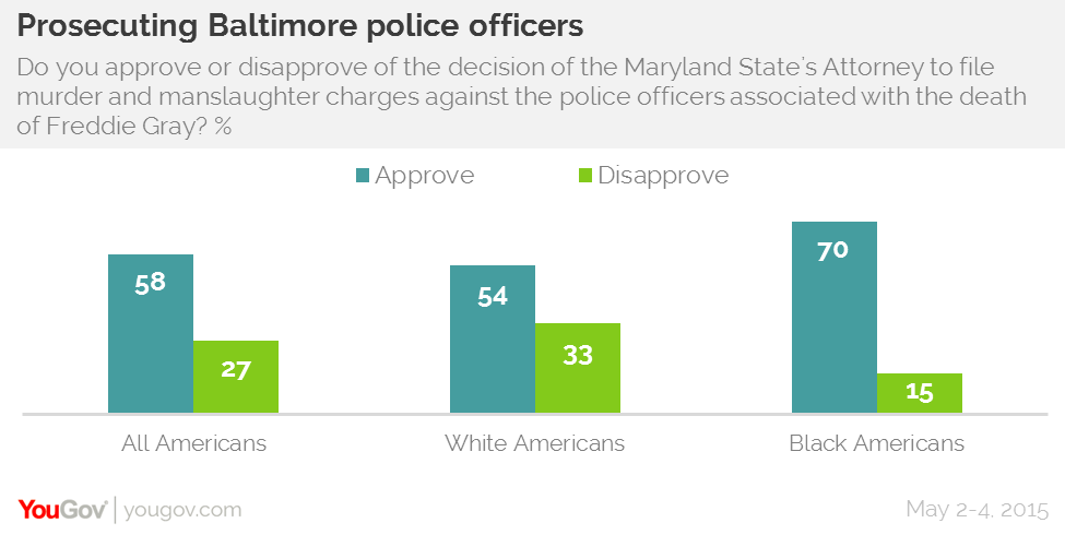 Black and white agree on Baltimore police prosecution | YouGov