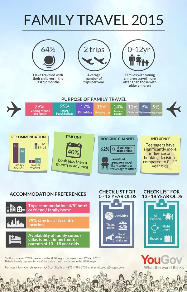 YouGov Infographic: MENA Family Travel