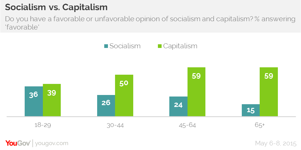 socialism is better than capitalism Capitalism and socialism are somewhat opposing schools of thought in economics the central arguments in the socialism/capitalism debate are about economic.