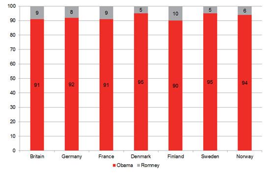 European Votes