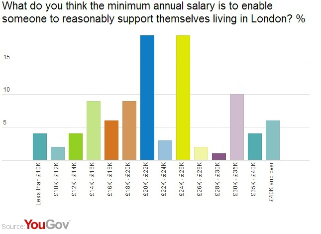 Yougov Londoners Living Wage Should Be Legally Required