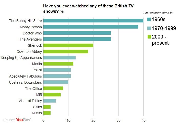 British TV shows: 60s classics still most popular   YouGov