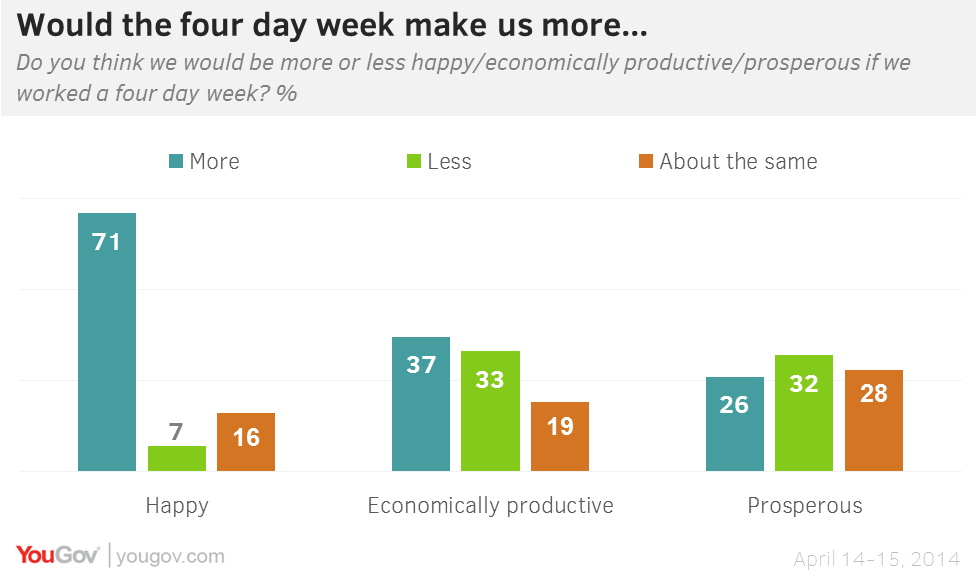 four day work week Although there is no proof that a four-day workweek would benefit employees' health, anecdotal evidence from utah's state government experiment suggests it would.
