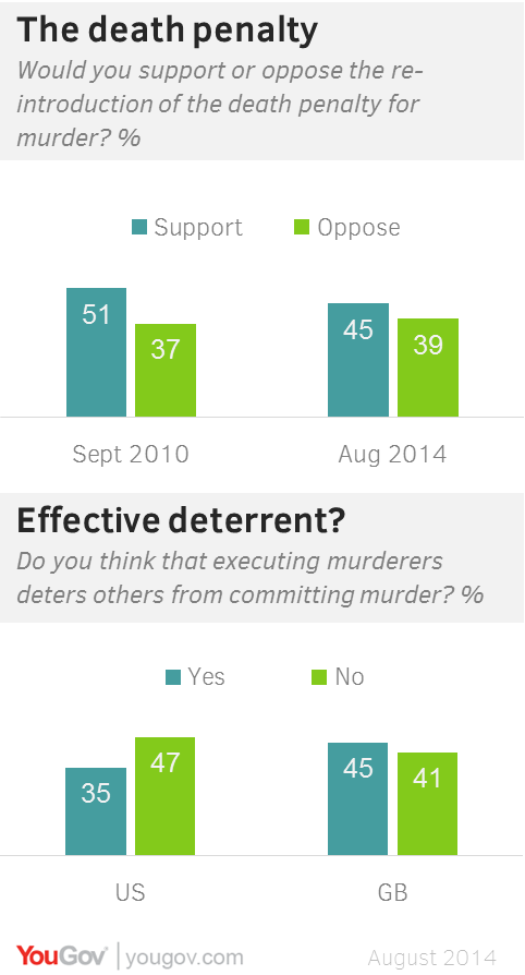 Should death penalty reintroduce into australia
