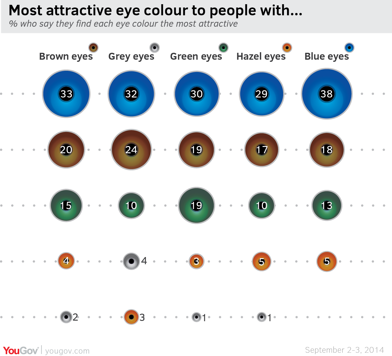 Yougov british public swoon for blue eyes to british people with brown blue grey green or hazel eyes blue is the most attractive eye colour geenschuldenfo Images