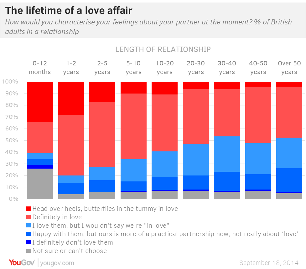 definitely being in love stays reassuringly steady with 50 plus year relationships only nine percentage points less likely to be than 1 2 year