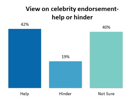 Infographic: Can Celebrity Endorsements Influence Sales ...