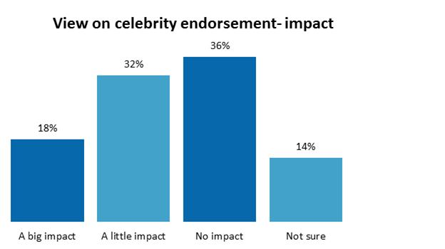 Debate: Do celebrity endorsements work? | Business ...