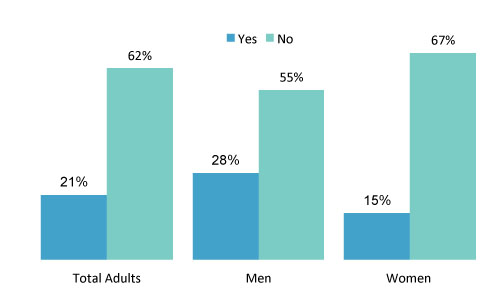Drugs and Recreation | YouGov