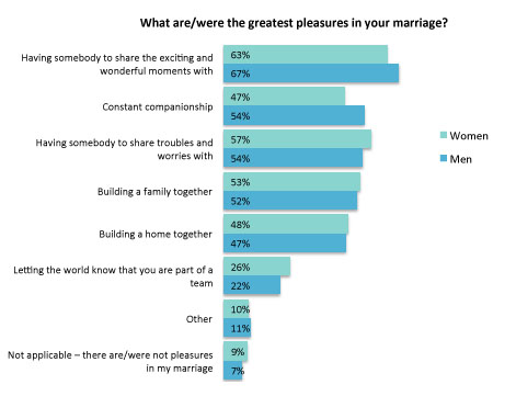 why people get married Why get married over 50 singles and unmarried couples now outnumber married couples in the us, but there are still plenty of good reasons for couples to get married over 50 here are five reasons to get married over 50.