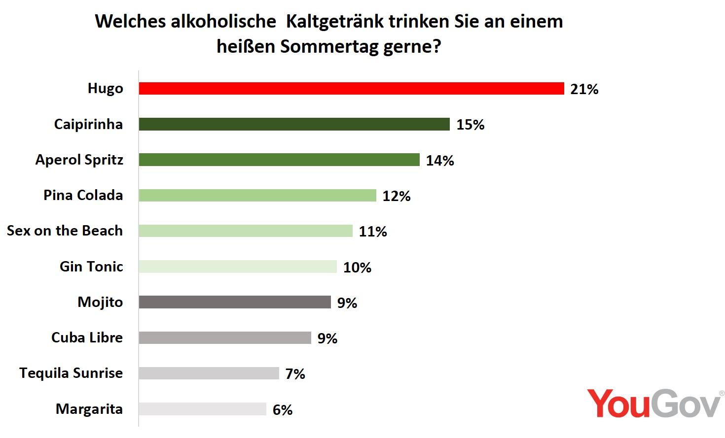 Amusing Beliebte Cocktails Best Choice Of Am Wenigsten Beliebt Sind Bei Den Deutschen