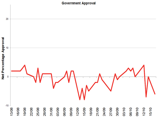 Latest Government Approval rating