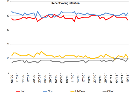 Latest Voting Intention
