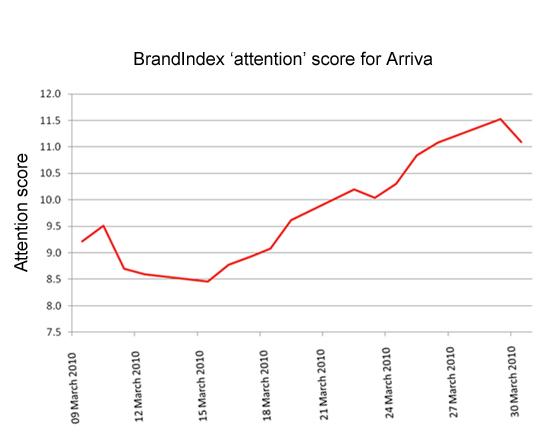 Arriva BrandIndex