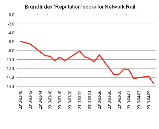 Reputation BrandIndex
