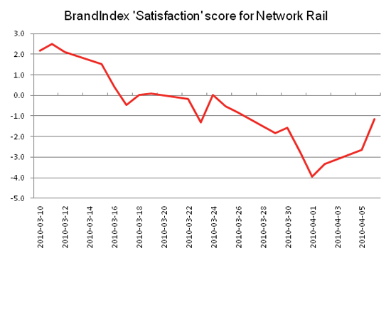 Satisfaction BrandIndex