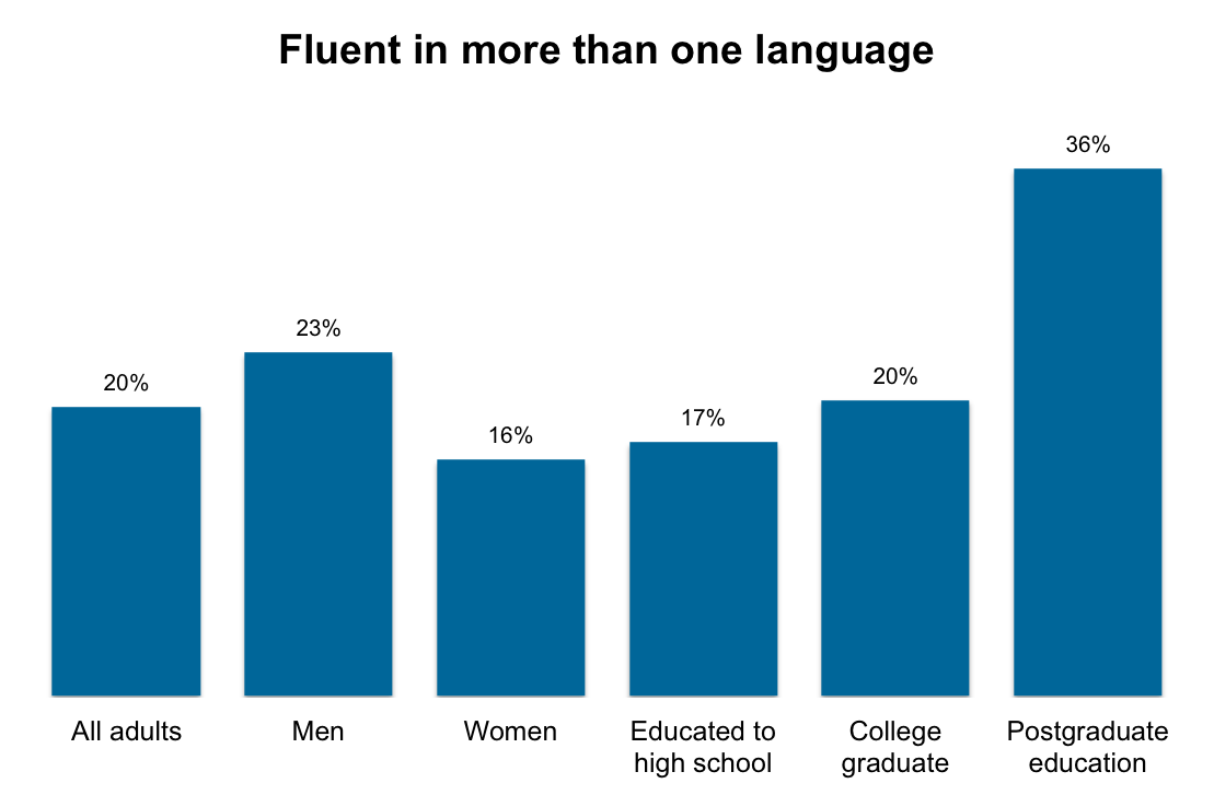 Image result for percentage of people who speak more than one language in the us